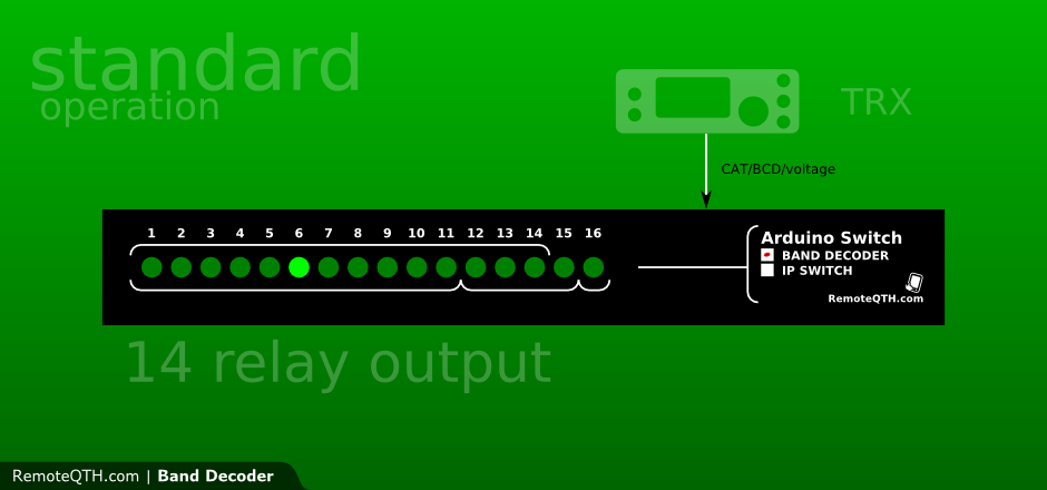 RemoteQTH - Band decoder with another TRX control output for